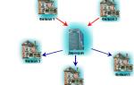 Организация клиринговых расчетов и их классификация