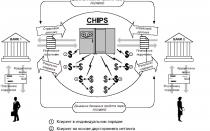 Особенности частной электронной системы денежных  переводов CHIPS (ЧИПС)
