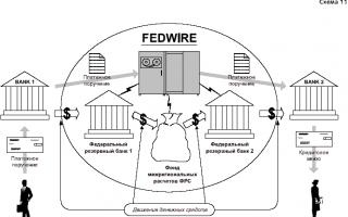 Особенности электронной системы переводов FEDWIRE (ФЕДВАЙР)