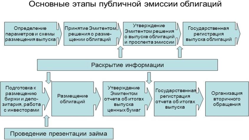 emissiya_obligacii